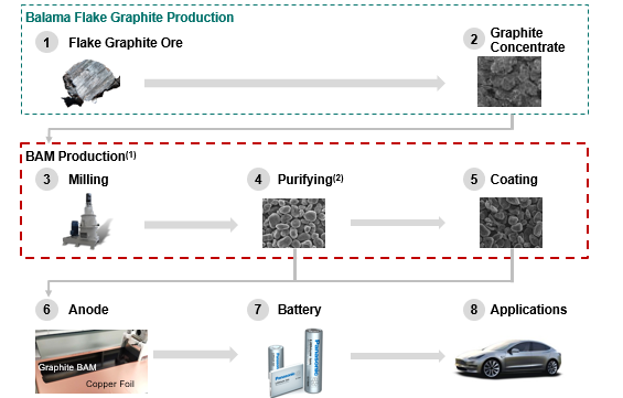 Battery Anode Material Project, USA - Syrah Resources